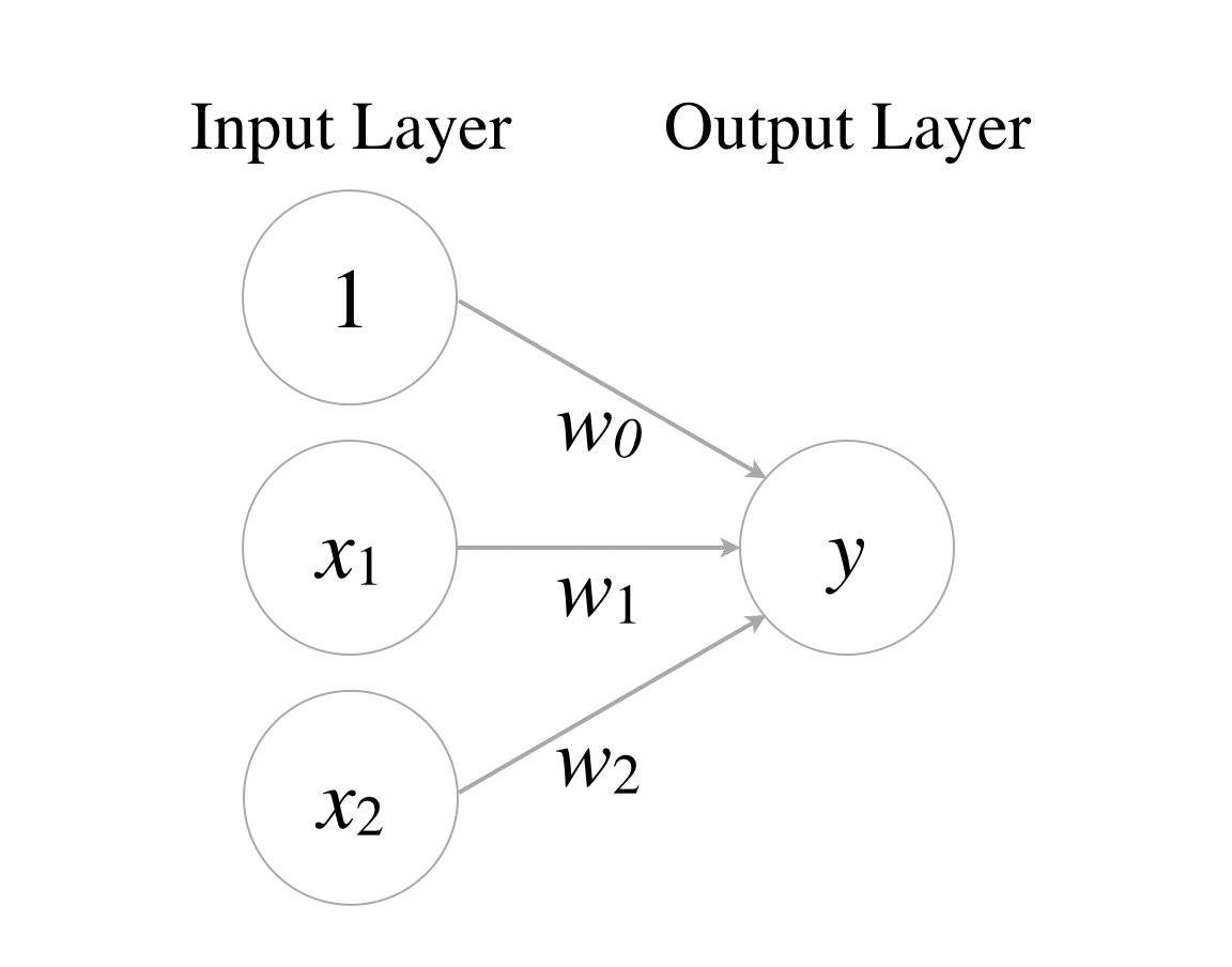 Deep Learning 1 Develop A Logic Gate By Perceptron Thinkage Circuit Diagram Of Nand